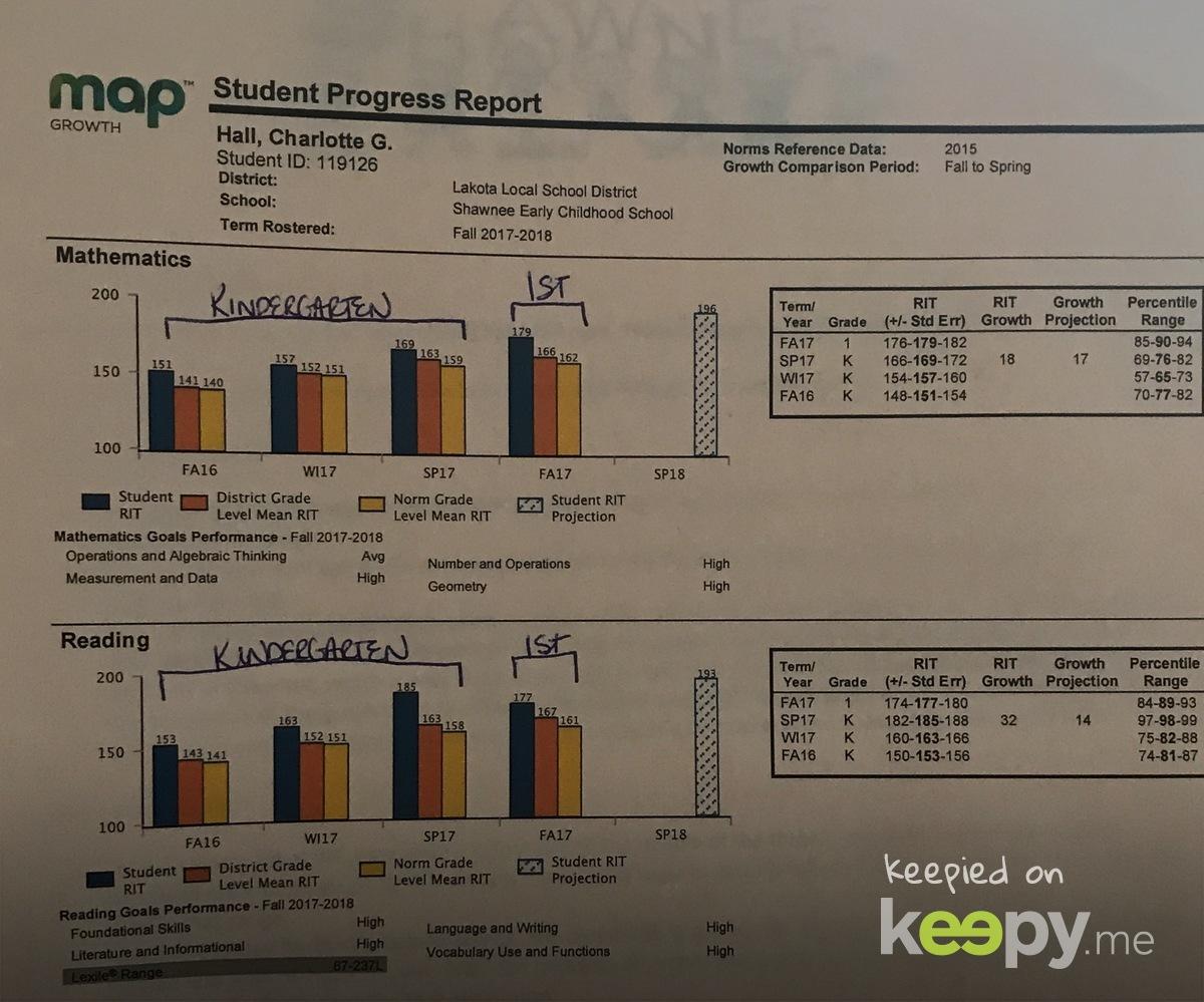 Charlotte's MAP scores - kindergarten versus 1st grade so far